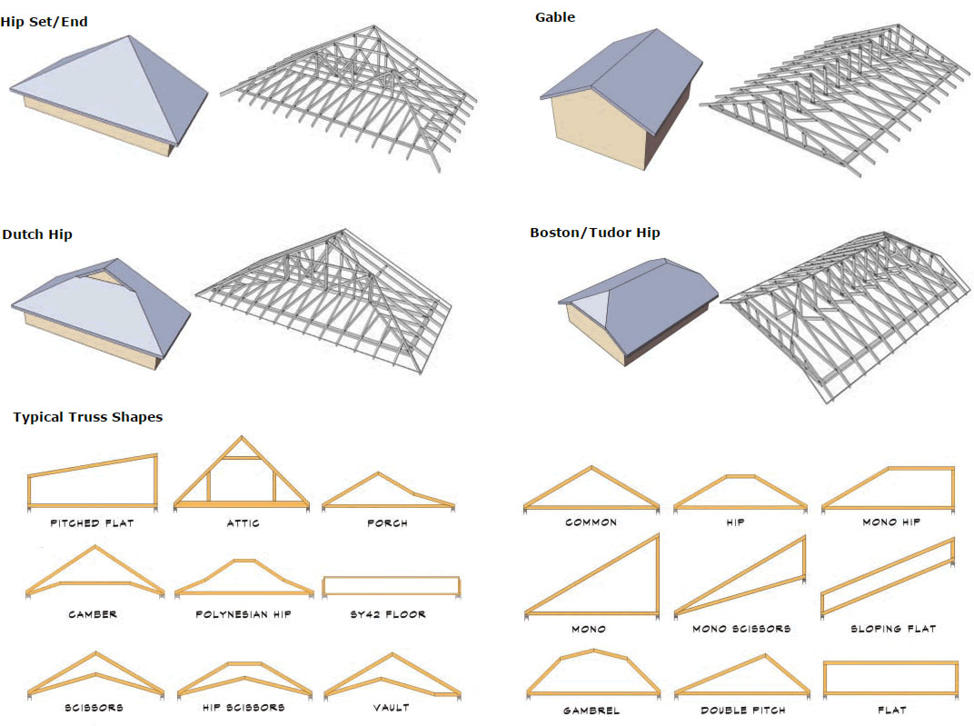 Various types of steel frame trusses.